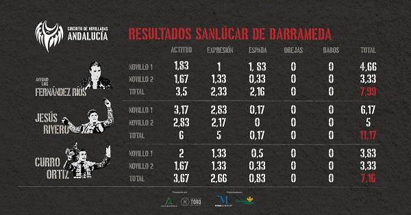 Resultados Sanlúcar de Barrameda